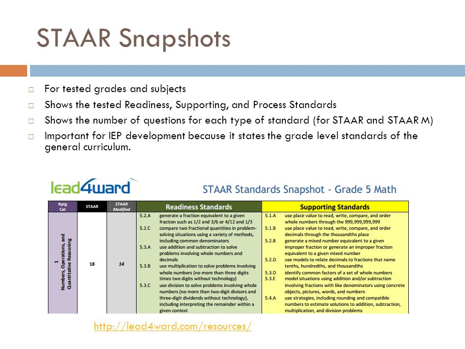 STAAR Snapshots For tested grades and subjects