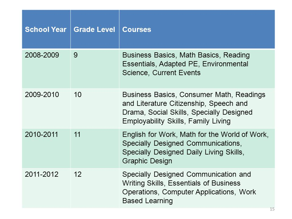 School Year Grade Level. Courses. 2008-2009. 9.