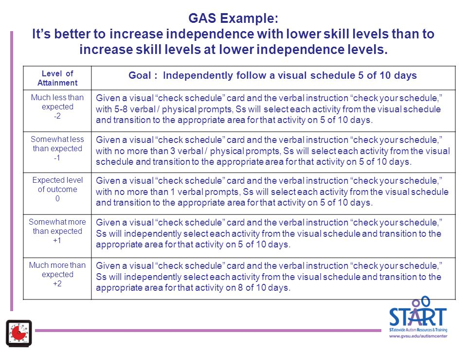 GAS Example: It's better to increase independence with lower skill levels than to increase skill levels at lower independence levels.