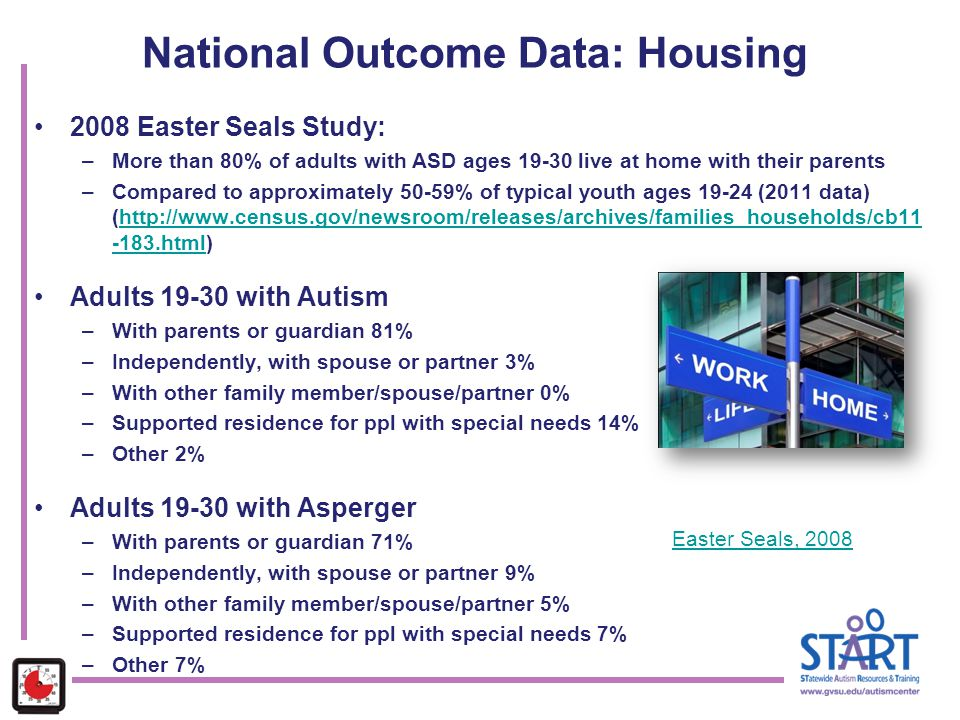 National Outcome Data: Housing