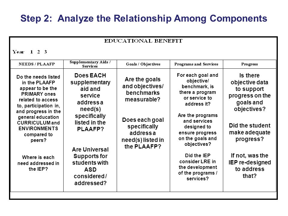 Step 2: Analyze the Relationship Among Components