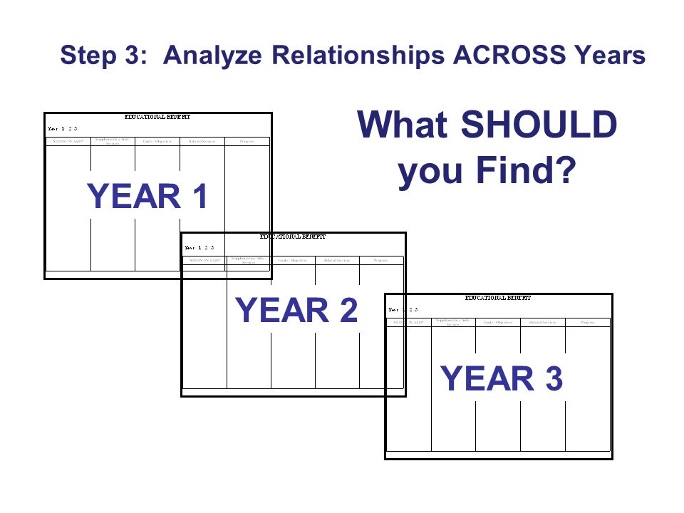 Step 3: Analyze Relationships ACROSS Years