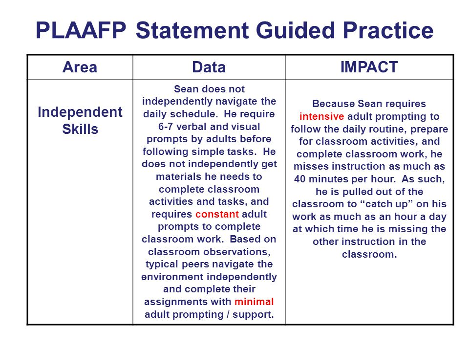 PLAAFP Statement Guided Practice