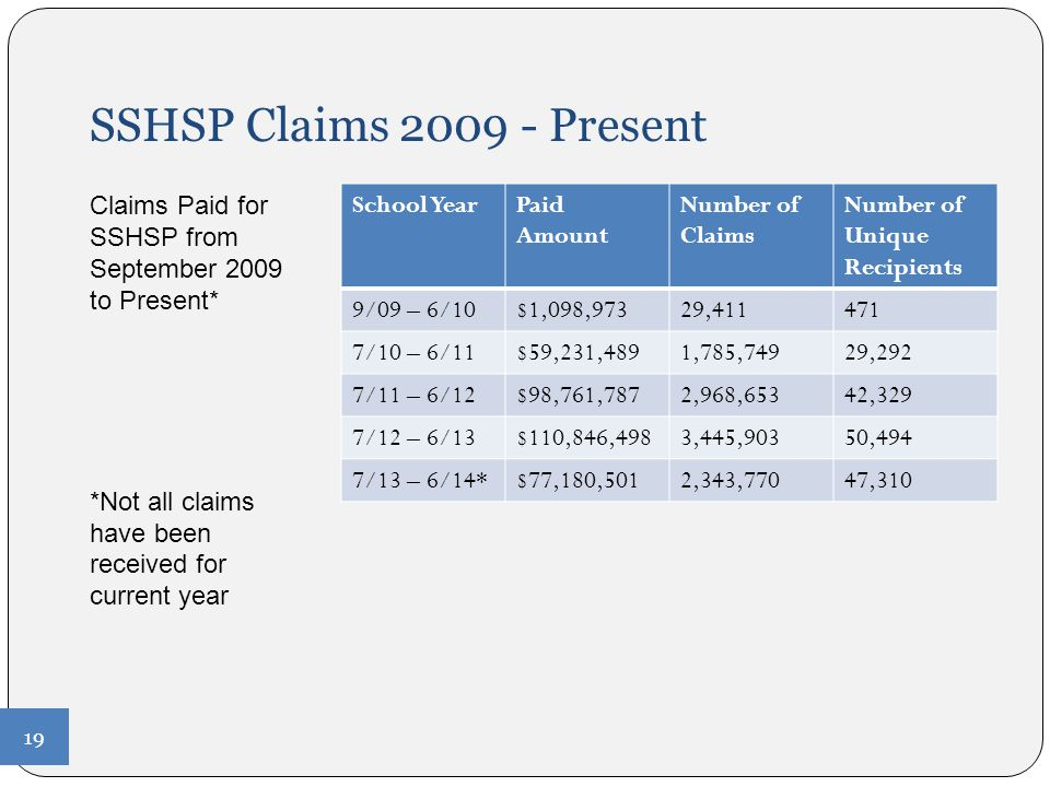 SSHSP Claims 2009 - Present Claims Paid for SSHSP from September 2009 to Present* *Not all claims have been received for current year.