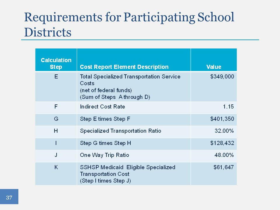 Requirements for Participating School Districts