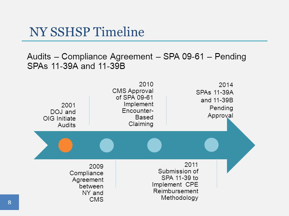 NY SSHSP Timeline Audits – Compliance Agreement – SPA 09-61 – Pending SPAs 11-39A and 11-39B. 2001.