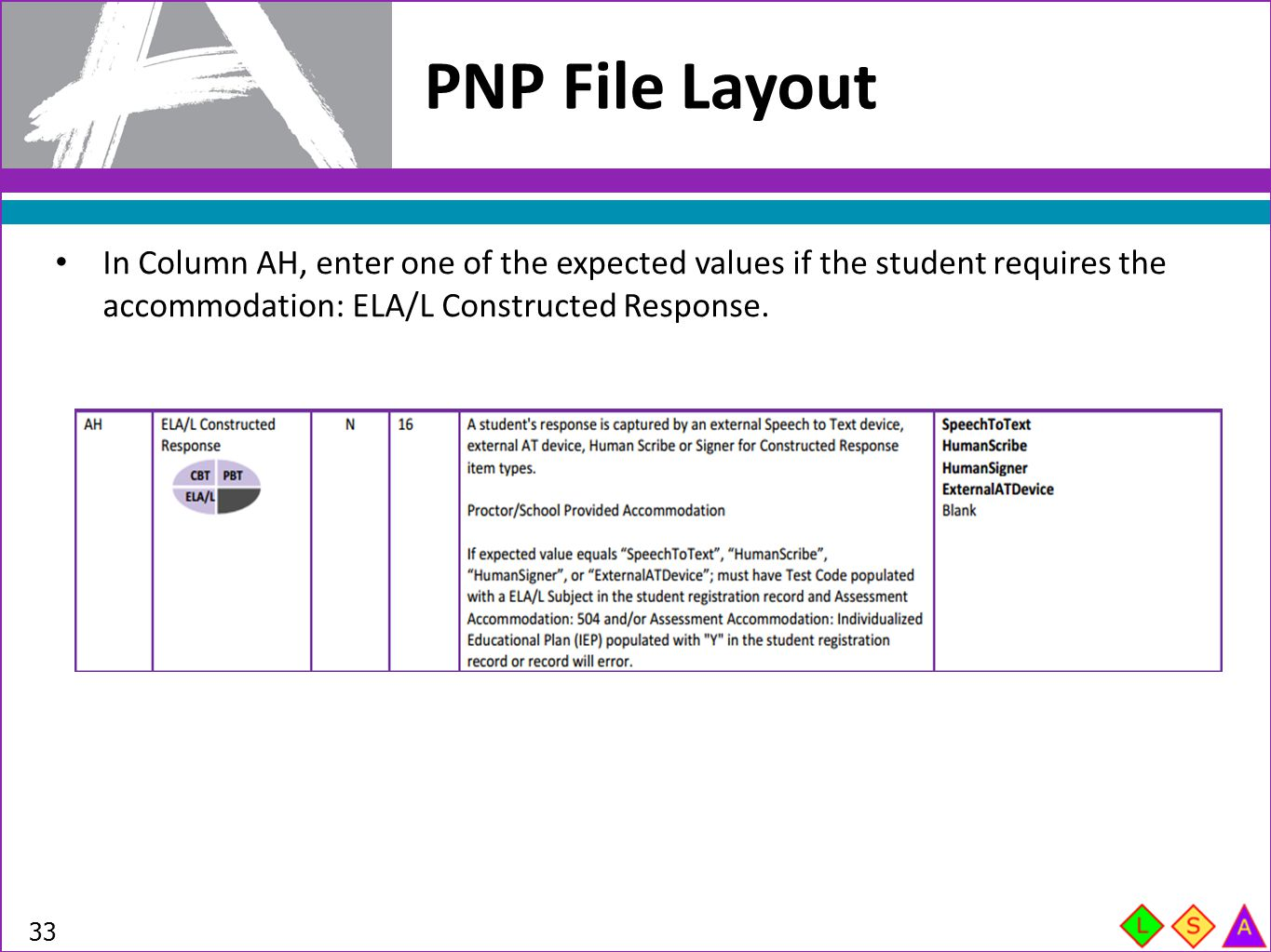 PNP File Layout In Column AH, enter one of the expected values if the student requires the accommodation: ELA/L Constructed Response.