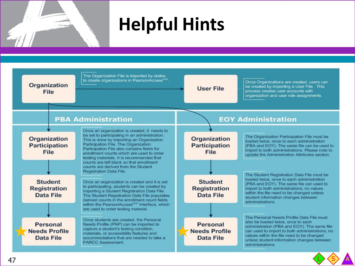 Helpful Hints Personal Needs Profile (PNP) data can not be loaded until a student is correctly registered for an assessment.