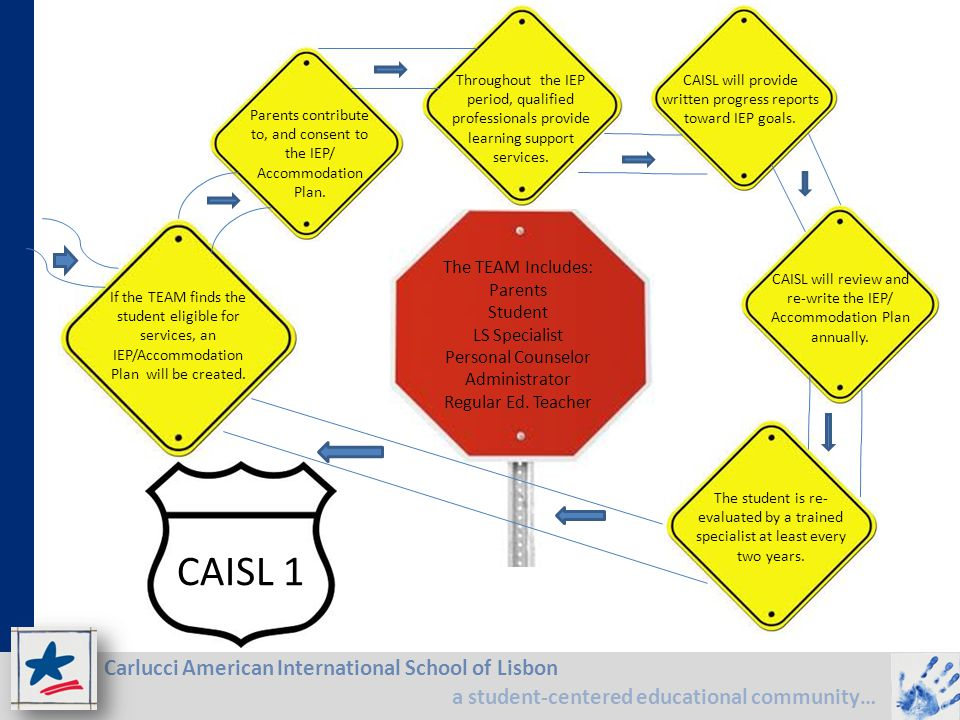 CAISL 1 The TEAM Includes: Parents Student LS Specialist