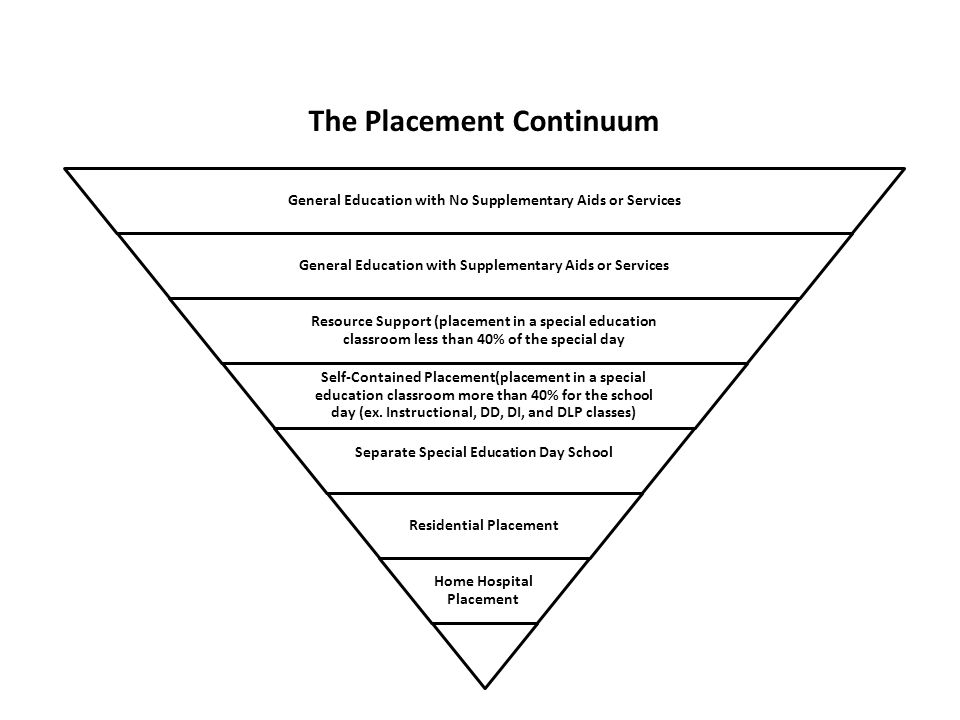 The Placement Continuum