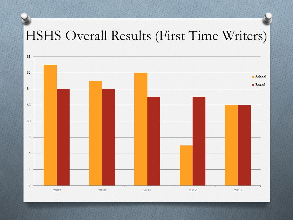HSHS Overall Results (First Time Writers)