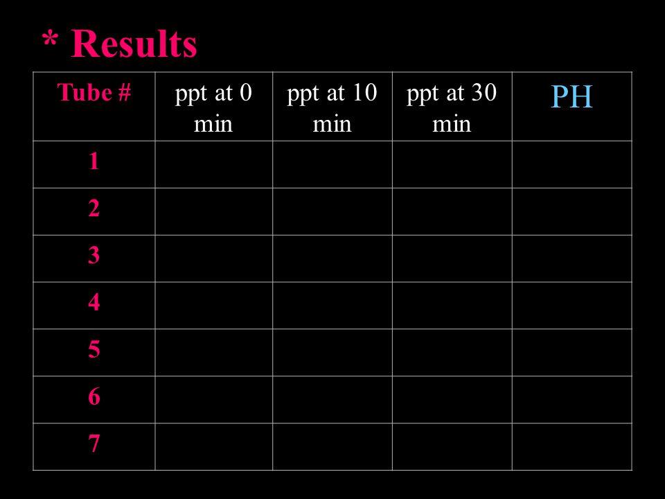 * Results PH ppt at 30 min ppt at 10 min ppt at 0 min Tube # 1 2 3 4 5