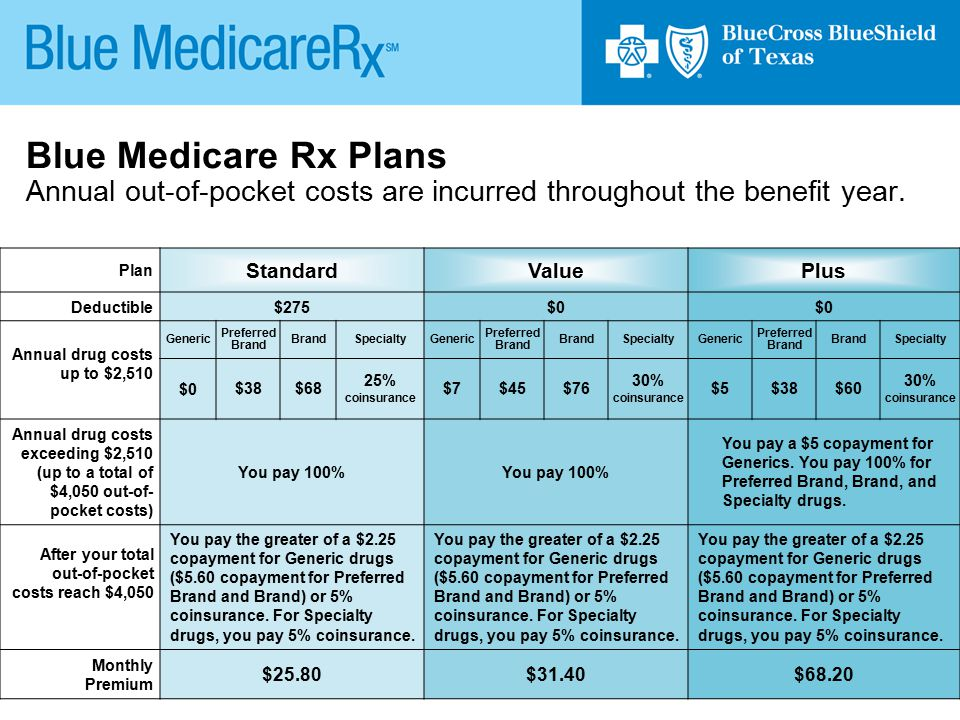 Blue Medicare Rx Plans Annual out-of-pocket costs are incurred throughout the benefit year.