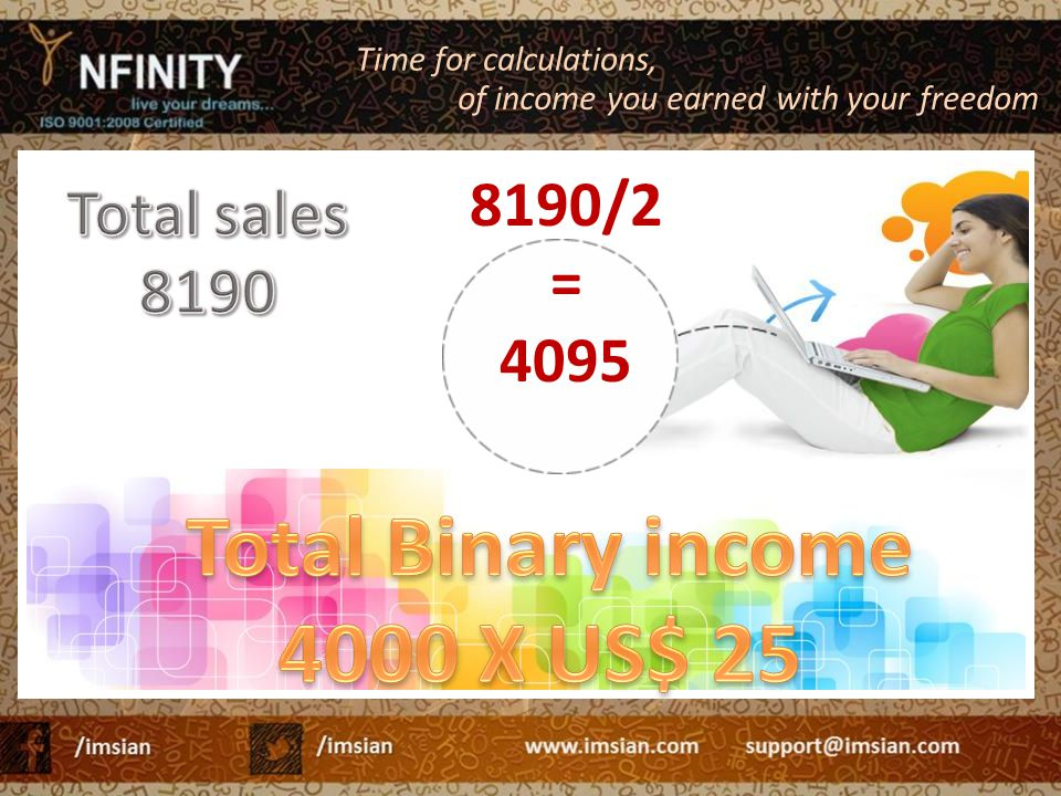 Total Binary income 4000 X US$ 25