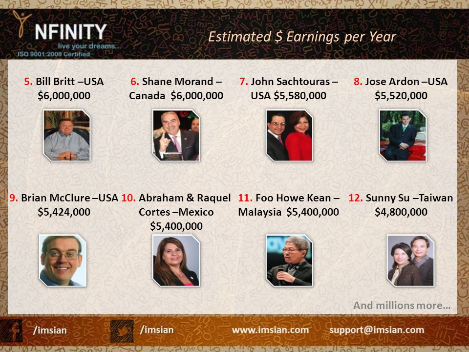 Estimated $ Earnings per Year