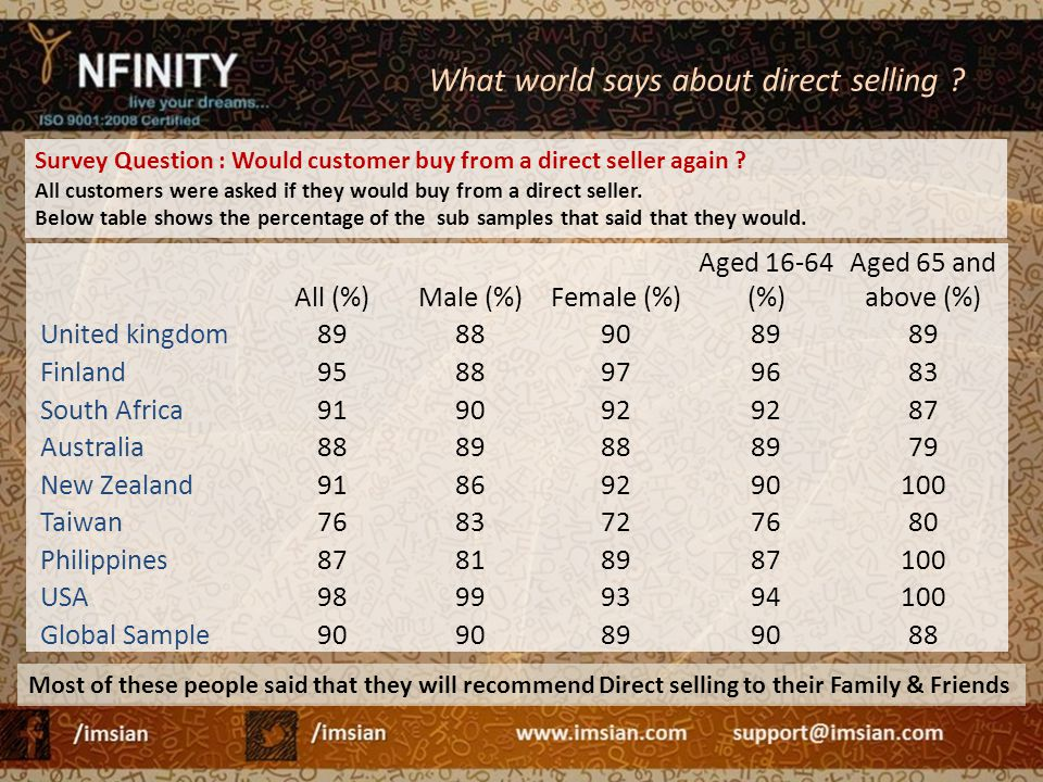 What world says about direct selling
