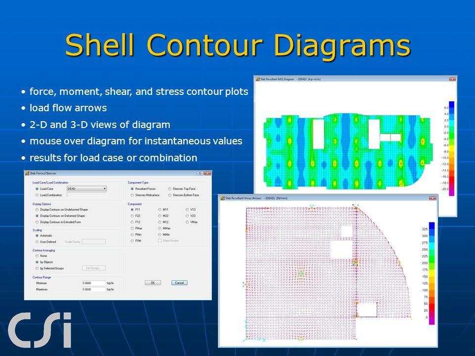 Shell Contour Diagrams