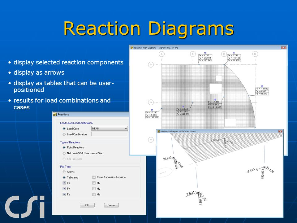 Reaction Diagrams display selected reaction components