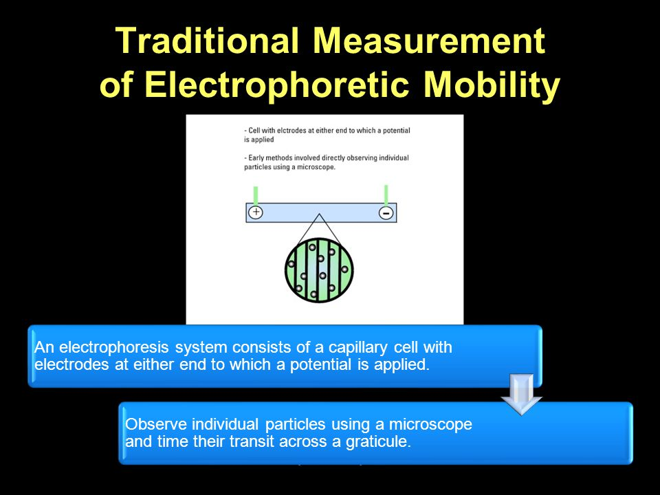 Traditional Measurement of Electrophoretic Mobility