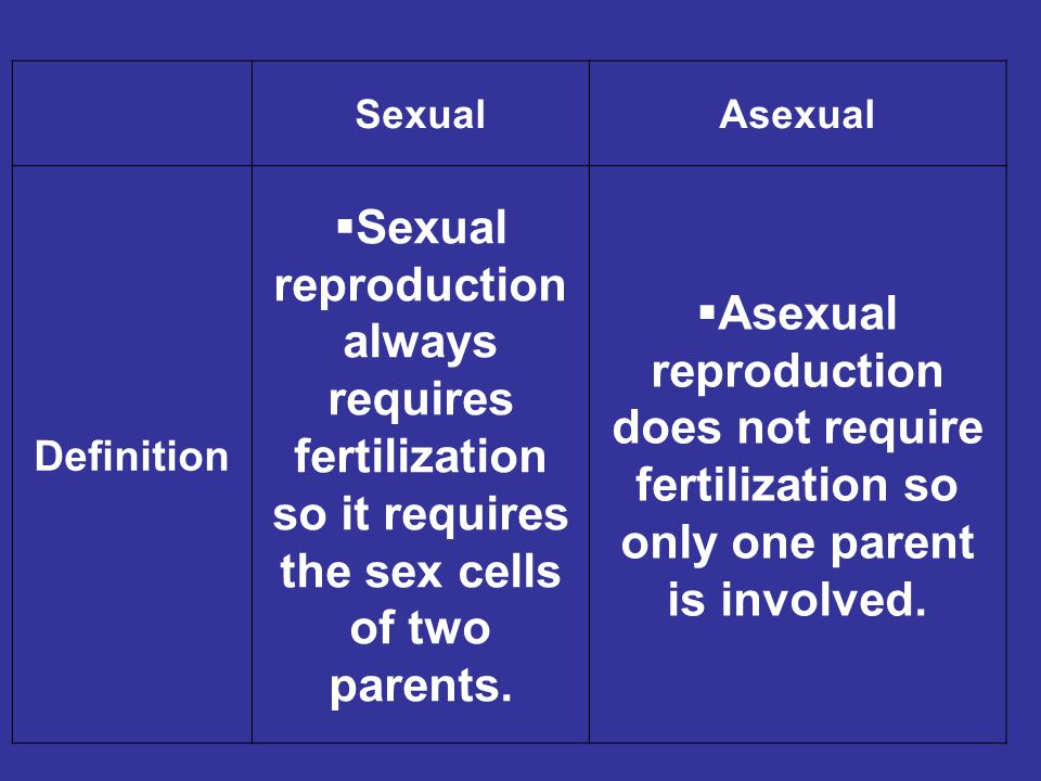 Sexual Asexual. Definition. Sexual reproduction always requires fertilization so it requires the sex cells of two parents.