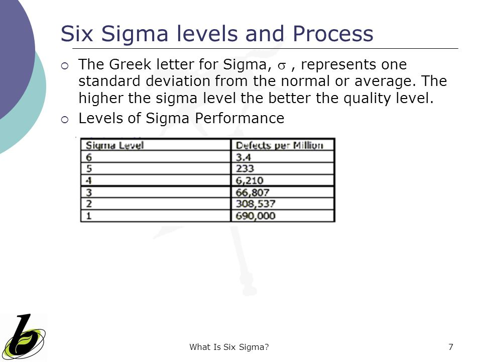 Six Sigma levels and Process