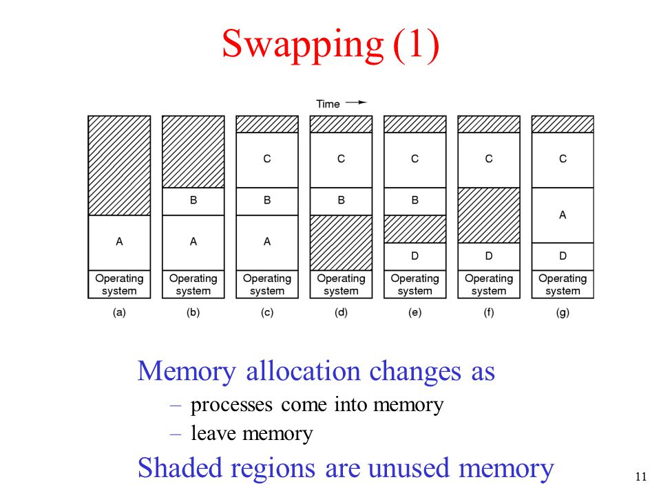 Swapping (1) Memory allocation changes as