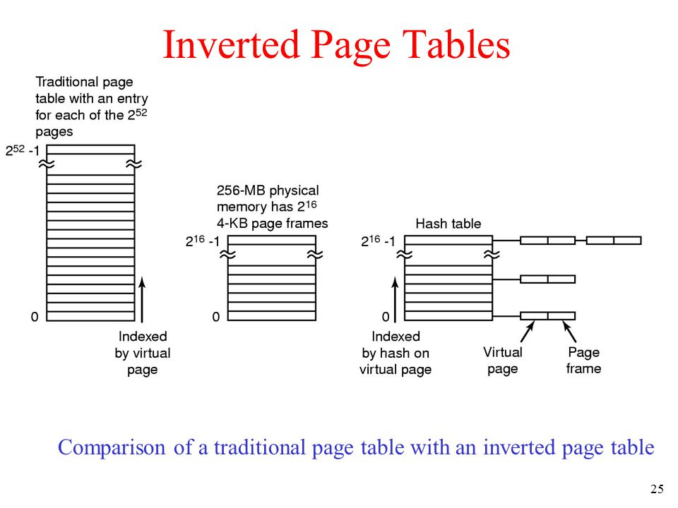 Inverted Page Tables Comparison of a traditional page table with an inverted page table