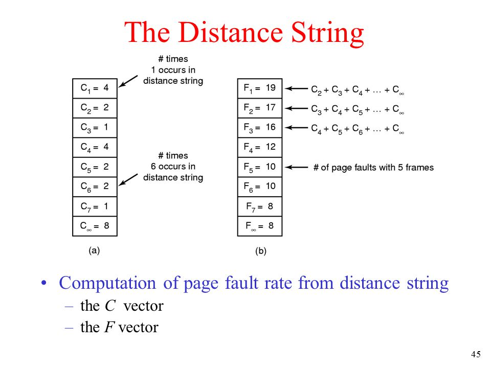 The Distance String Computation of page fault rate from distance string the C vector the F vector