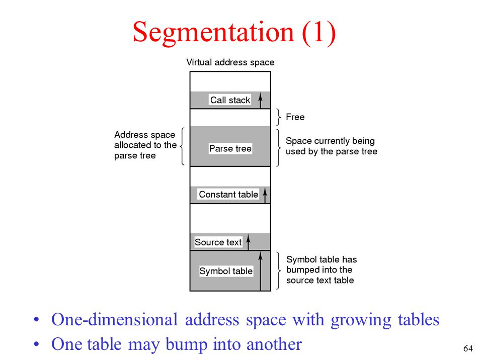 Segmentation (1) One-dimensional address space with growing tables