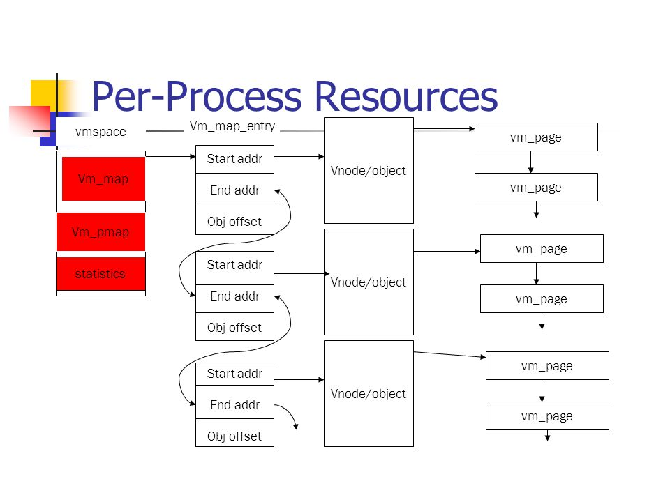 Per-Process Resources