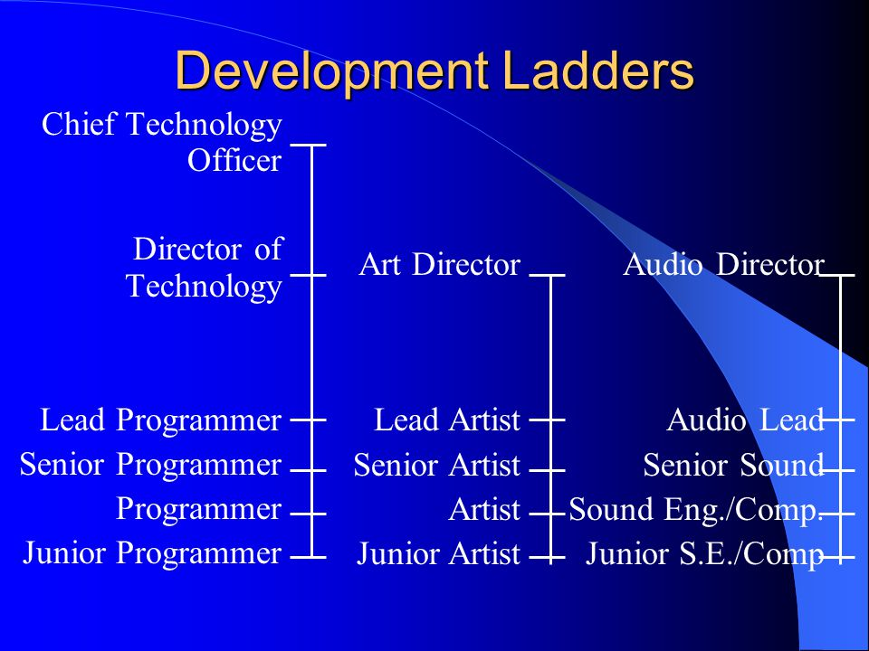 Development Ladders Chief Technology Officer Director of Technology