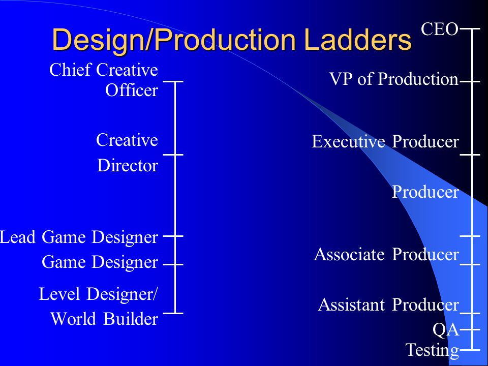 Design/Production Ladders