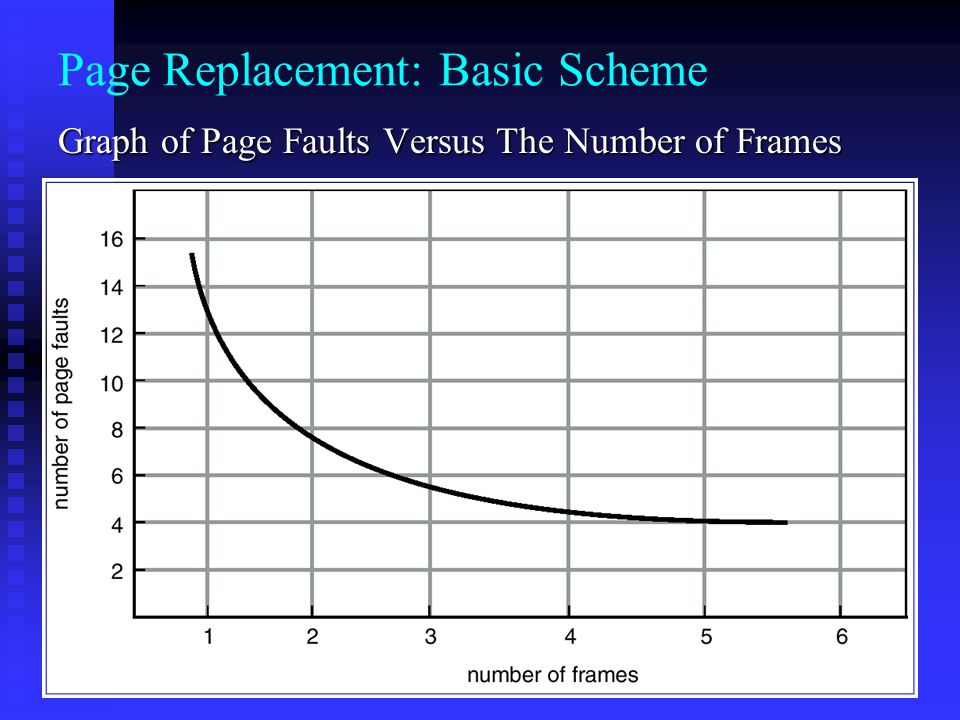 Page Replacement: Basic Scheme