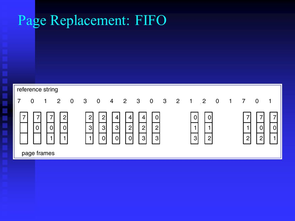 Page Replacement: FIFO