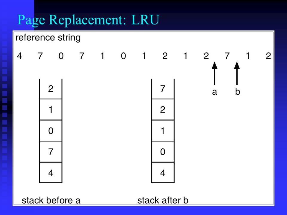 Page Replacement: LRU