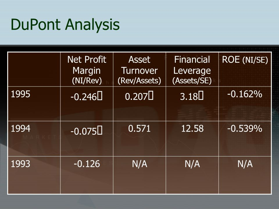 DuPont Analysis Net Profit Margin (NI/Rev) Asset Turnover (Rev/Assets)
