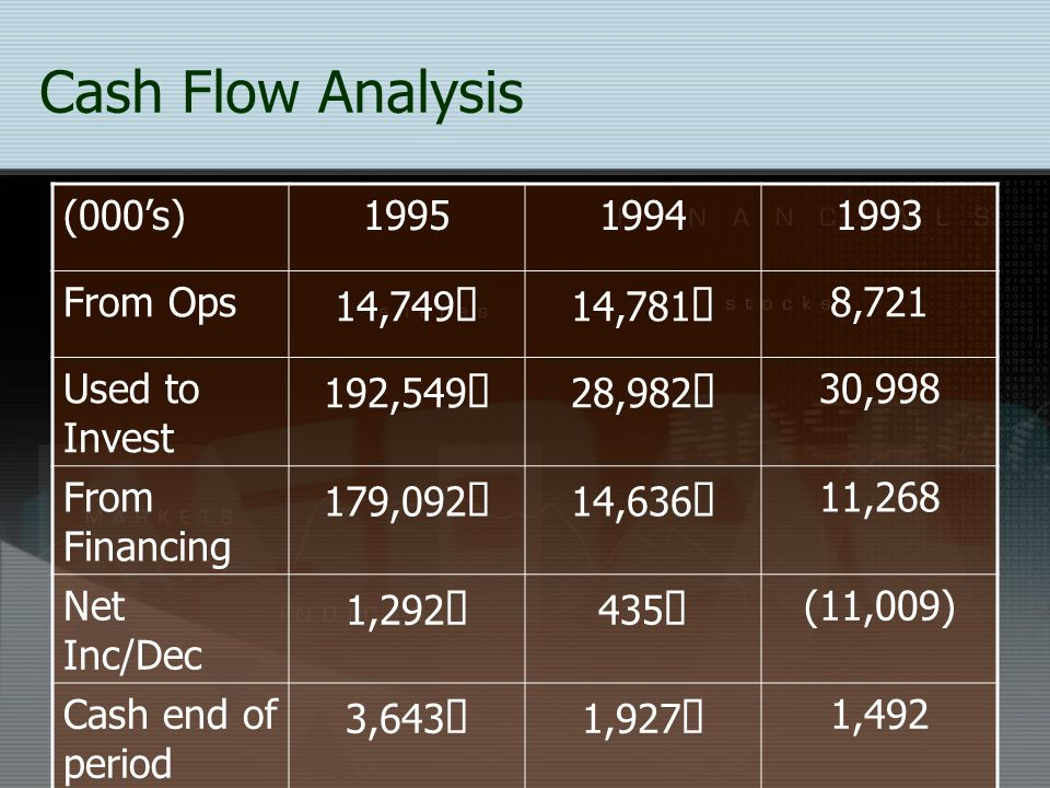 Cash Flow Analysis (000's) 1995 1994 1993 From Ops 14,749ò 14,781ñ