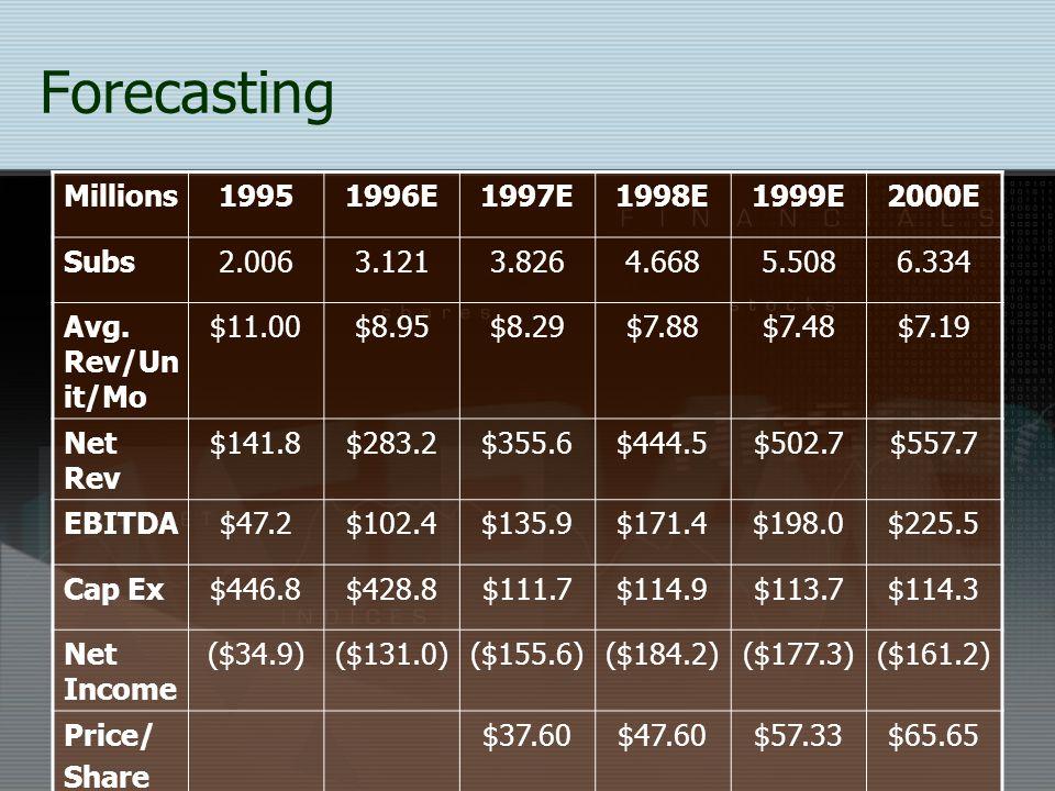 Forecasting Millions 1995 1996E 1997E 1998E 1999E 2000E Subs 2.006