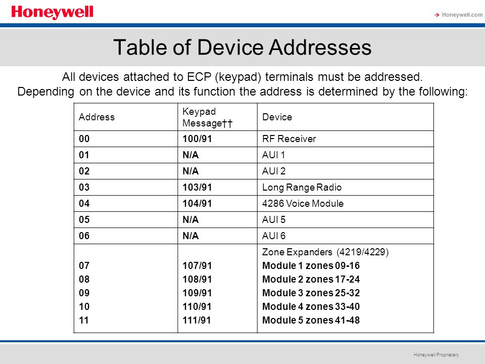 Table of Device Addresses