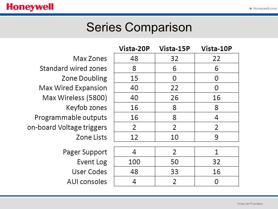 Series Comparison 48 zones maximum (any configuration)