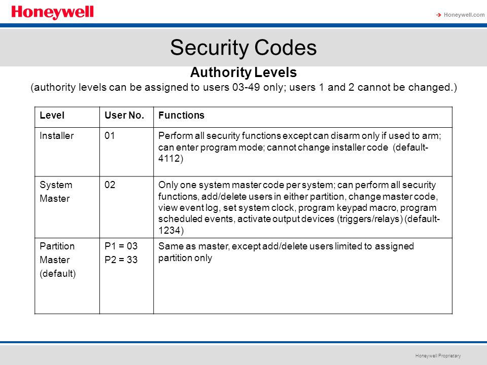 Security Codes Authority Levels