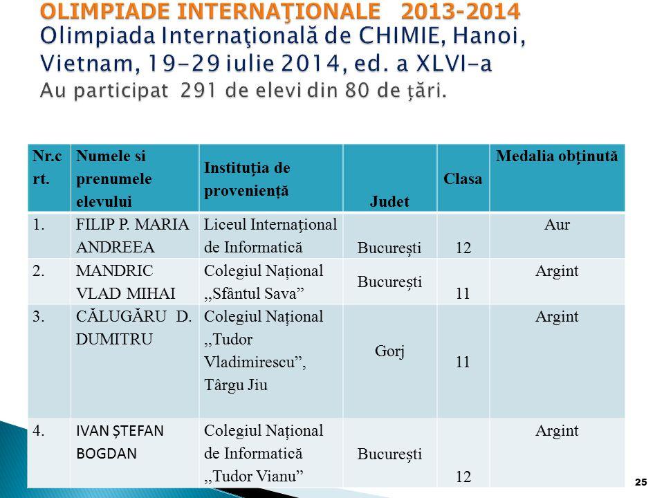 OLIMPIADE INTERNAŢIONALE 2013-2014 Olimpiada Internaţională de CHIMIE, Hanoi, Vietnam, 19-29 iulie 2014, ed. a XLVI-a Au participat 291 de elevi din 80 de țări.