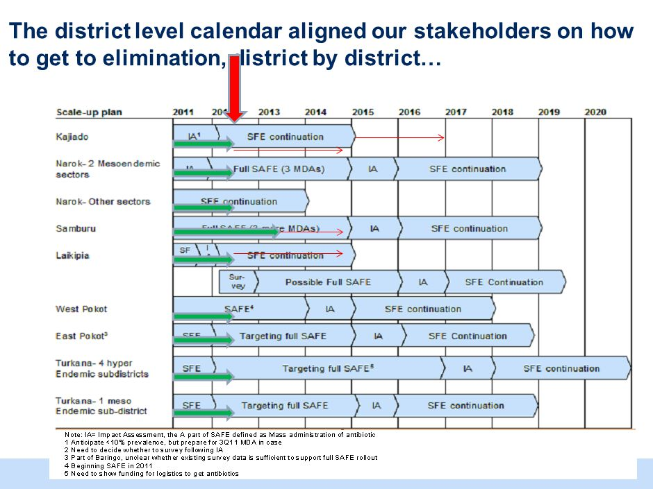 … and helped prioritize our approach for suspected but unsurveyed Districts