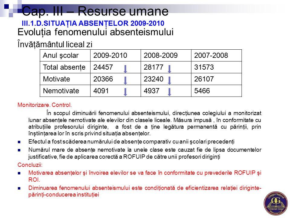 Cap. III – Resurse umane III.1.D.SITUAŢIA ABSENŢELOR 2009-2010