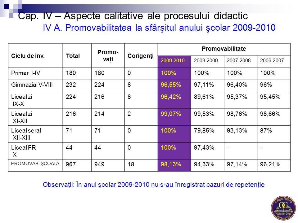 Ciclu de înv. Total. Promo-vaţi. Corigenţi. Promovabilitate. 2009-2010. 2008-2009. 2007-2008.