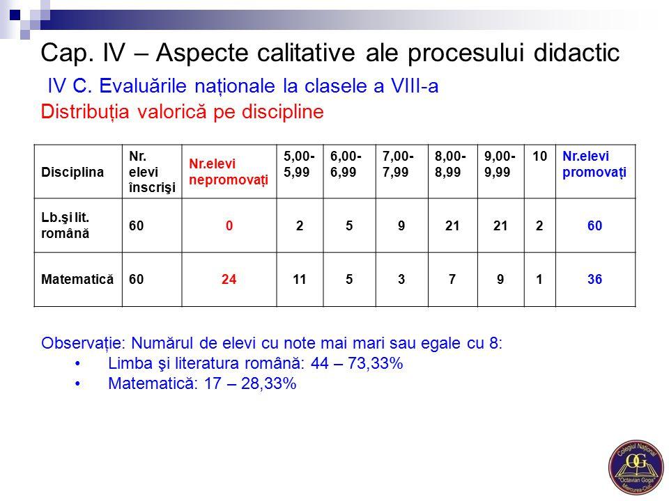 Cap. IV – Aspecte calitative ale procesului didactic IV C