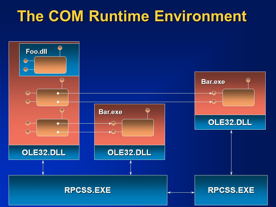 The COM Runtime Environment