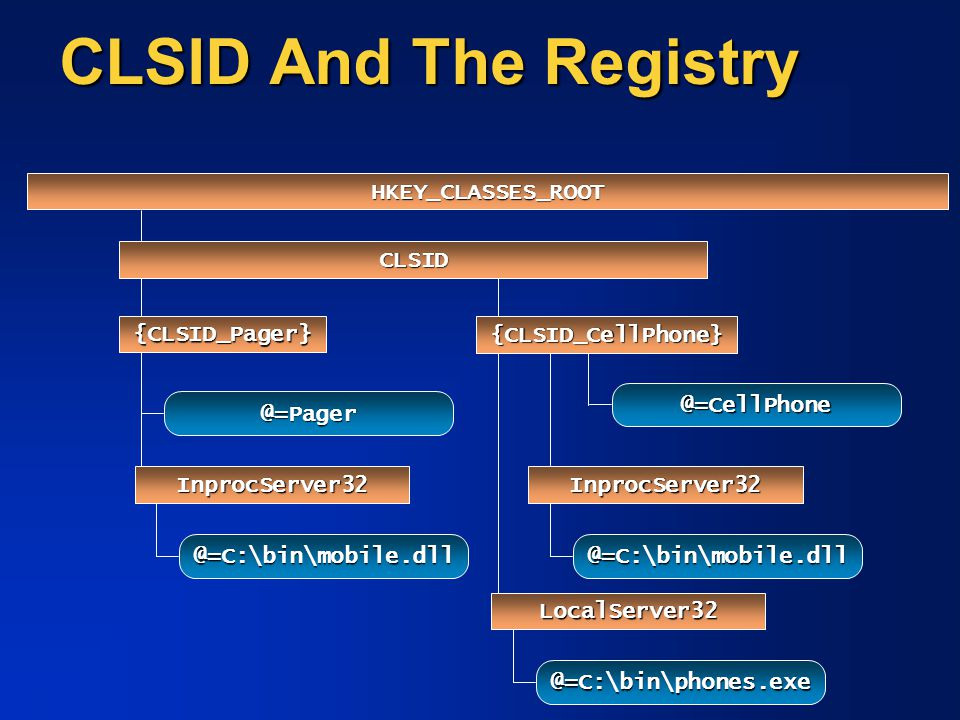 CLSID And The Registry HKEY_CLASSES_ROOT CLSID {CLSID_Pager}