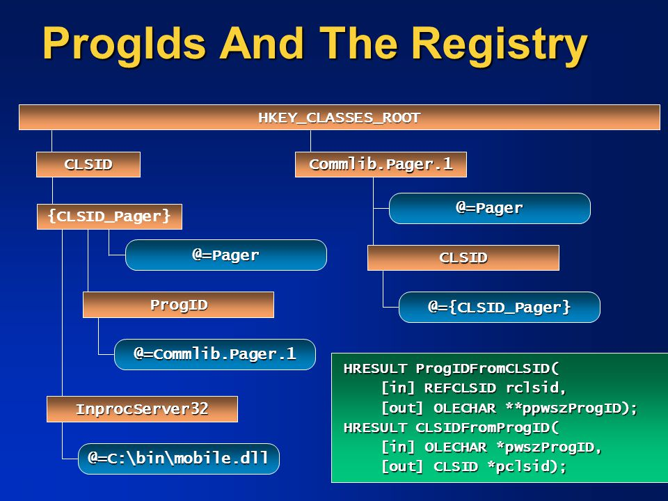 ProgIds And The Registry
