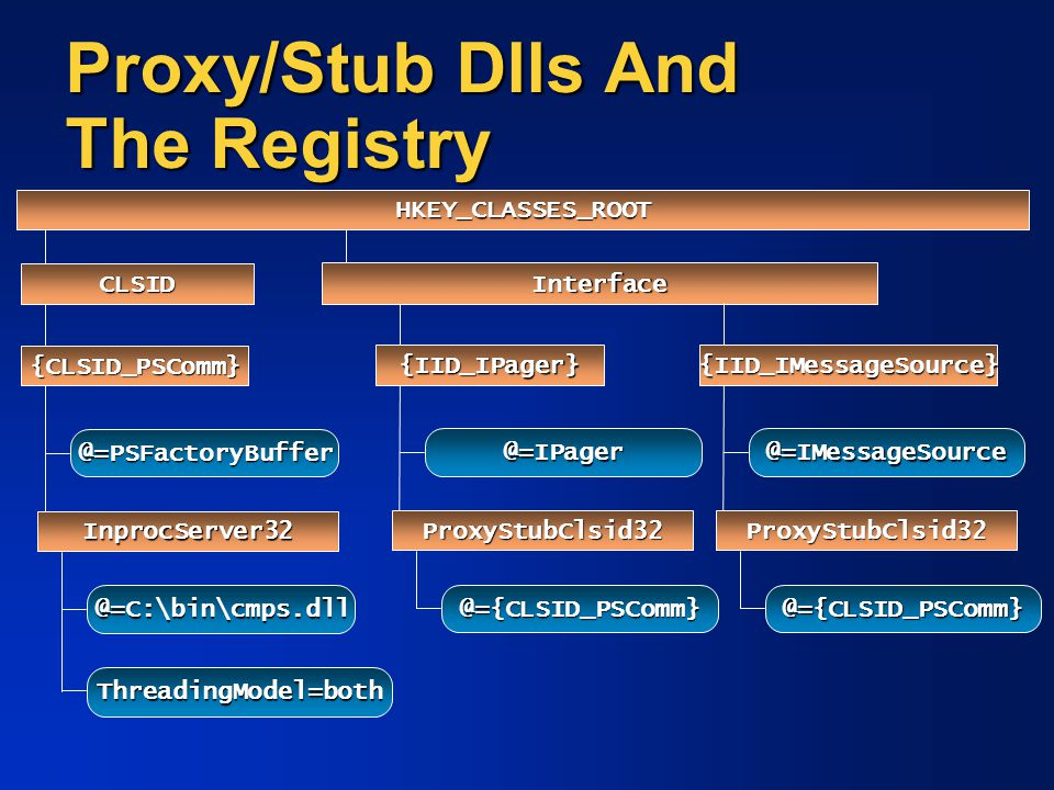 Proxy/Stub Dlls And The Registry